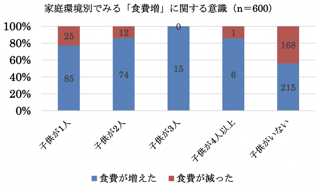 家庭環境別でみる「食費増」に関する意識(n=600)